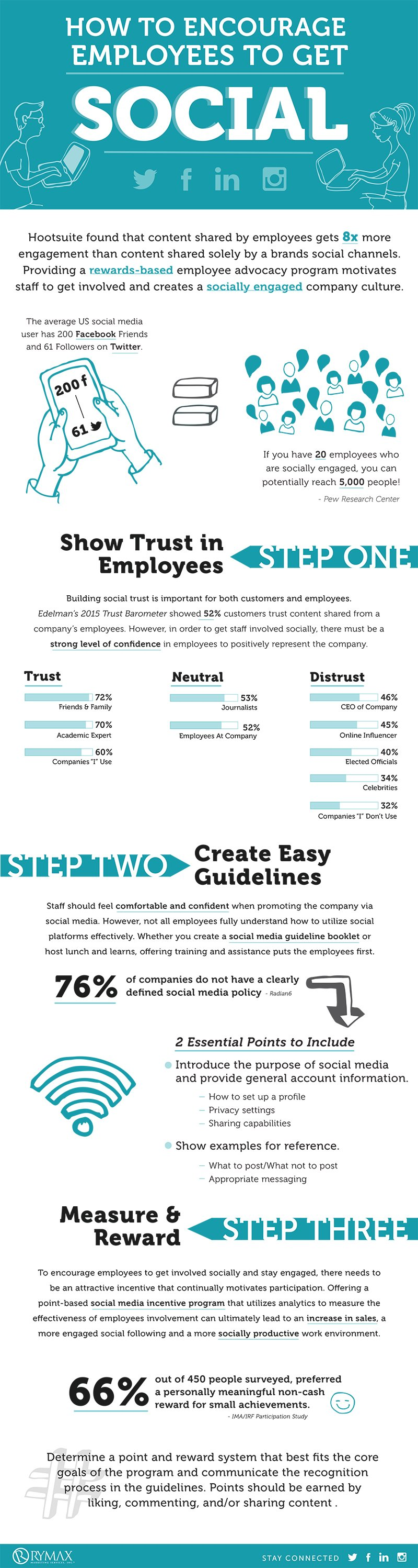 How to Encourage Employees to Get Social Infographic